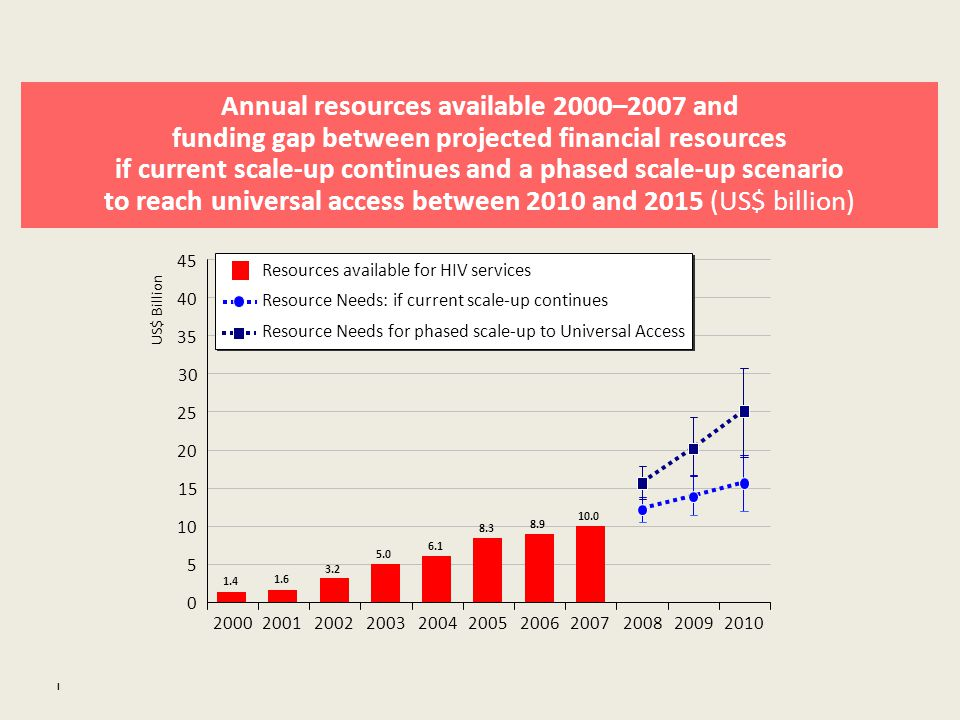 Annual resources available 2000–2007 and funding gap between projected financial resources if current scale-up continues and a phased scale-up scenario to reach universal access between 2010 and 2015 (US$ billion) I US$ Billion Resources available for HIV services Resource Needs: if current scale-up continues Resource Needs for phased scale-up to Universal Access