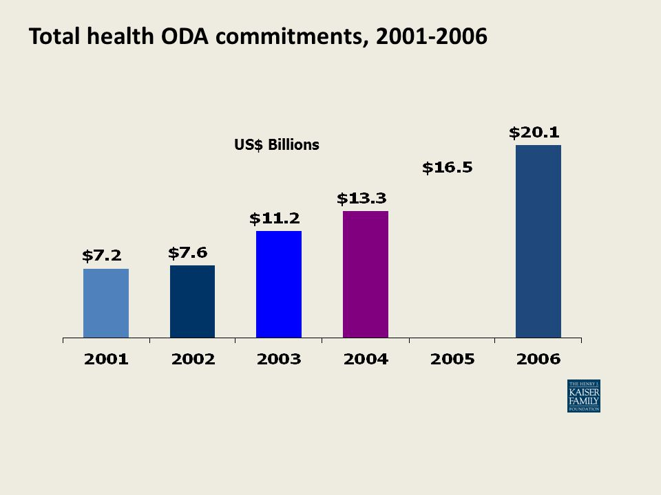Total health ODA commitments, US$ Billions