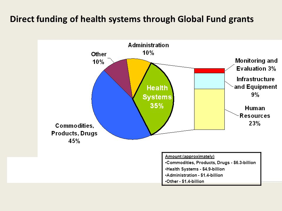 Direct funding of health systems through Global Fund grants Amount (approximately) Commodities, Products, Drugs - $6.3-billion Health Systems - $4.9-billion Administration - $1.4-billion Other - $1.4-billion