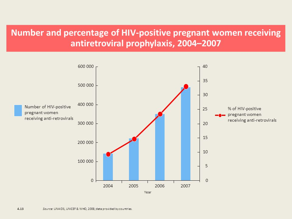 Number and percentage of HIV-positive pregnant women receiving antiretroviral prophylaxis, 2004– Number of HIV-positive pregnant women receiving anti-retrovirals Year % of HIV-positive pregnant women receiving anti-retrovirals Source: UNAIDS, UNICEF & WHO, 2008; data provided by countries.