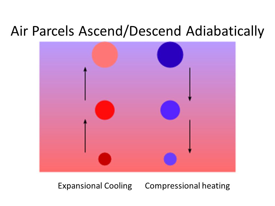 Air Parcels Ascend/Descend Adiabatically Expansional CoolingCompressional heating