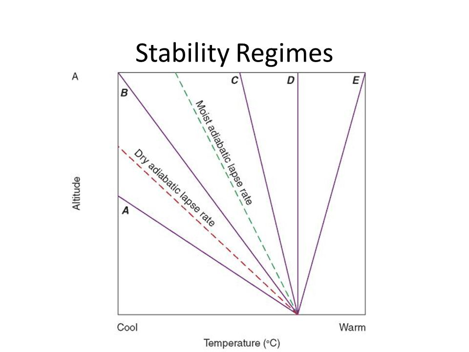 Stability Regimes