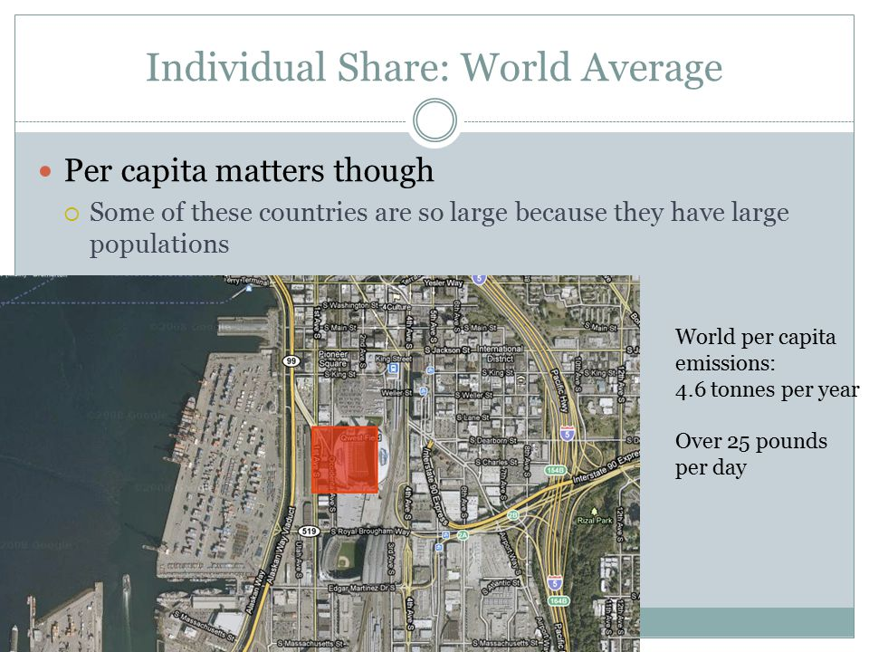 Individual Share: World Average Per capita matters though  Some of these countries are so large because they have large populations World per capita emissions: 4.6 tonnes per year Over 25 pounds per day