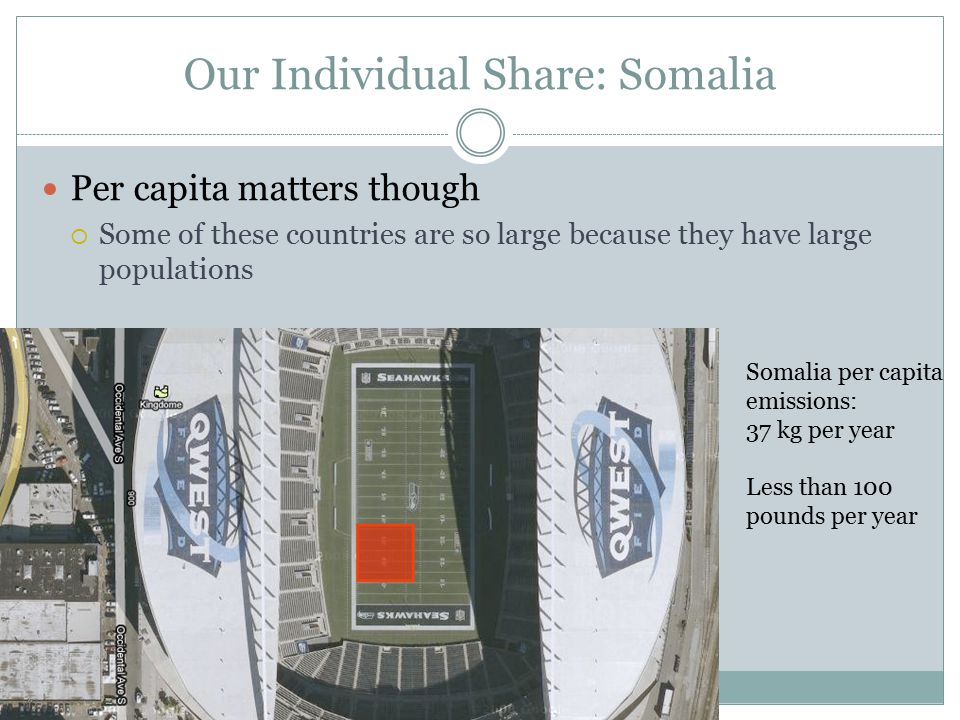 Our Individual Share: Somalia Per capita matters though  Some of these countries are so large because they have large populations Somalia per capita emissions: 37 kg per year Less than 100 pounds per year
