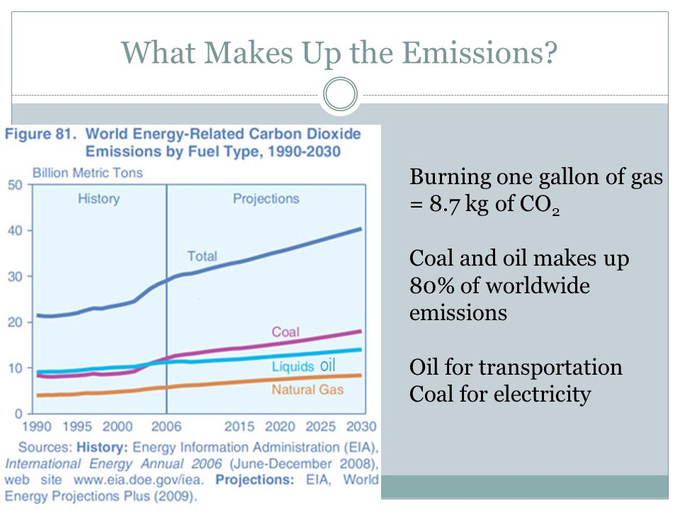 What Makes Up the Emissions.