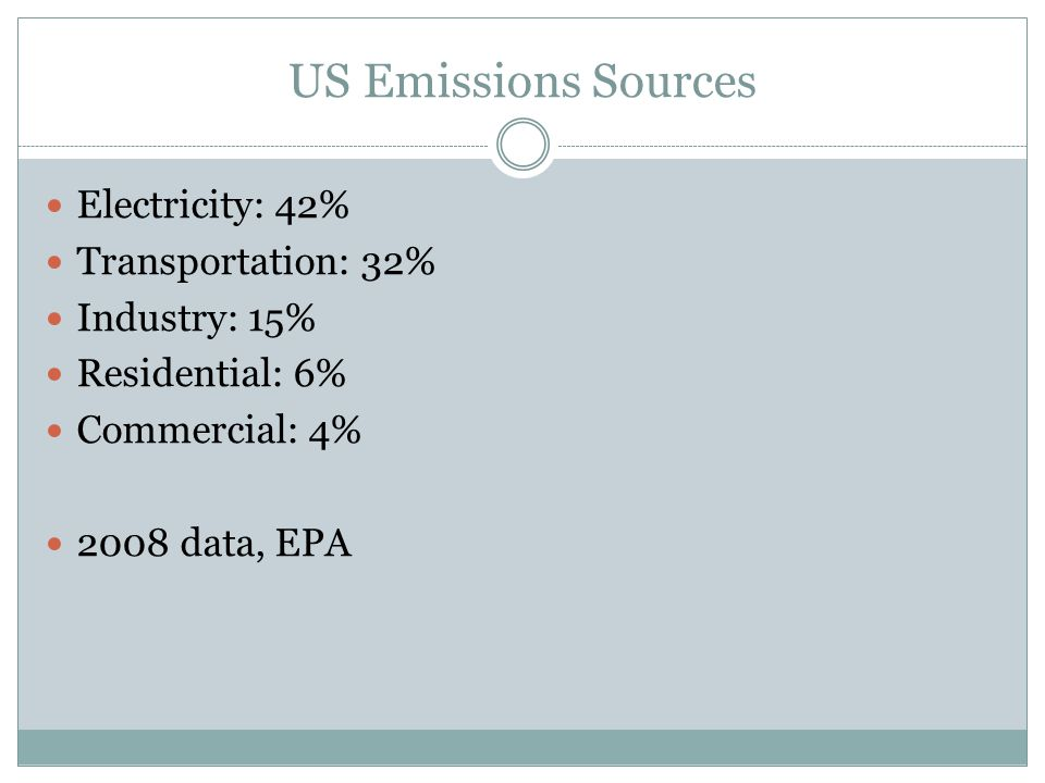 US Emissions Sources Electricity: 42% Transportation: 32% Industry: 15% Residential: 6% Commercial: 4% 2008 data, EPA