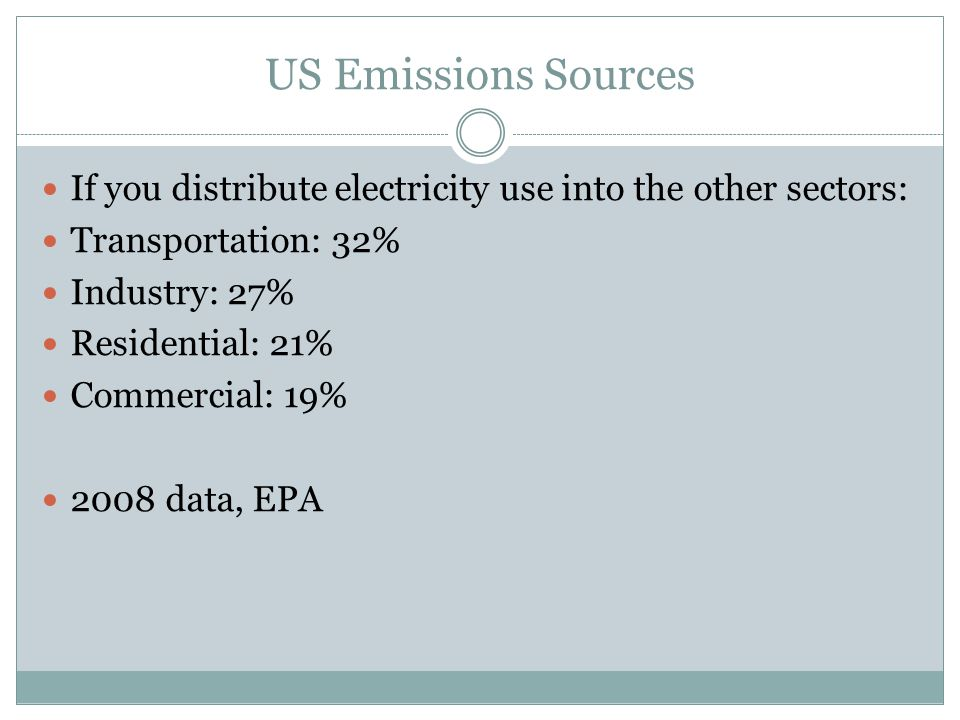 US Emissions Sources If you distribute electricity use into the other sectors: Transportation: 32% Industry: 27% Residential: 21% Commercial: 19% 2008 data, EPA