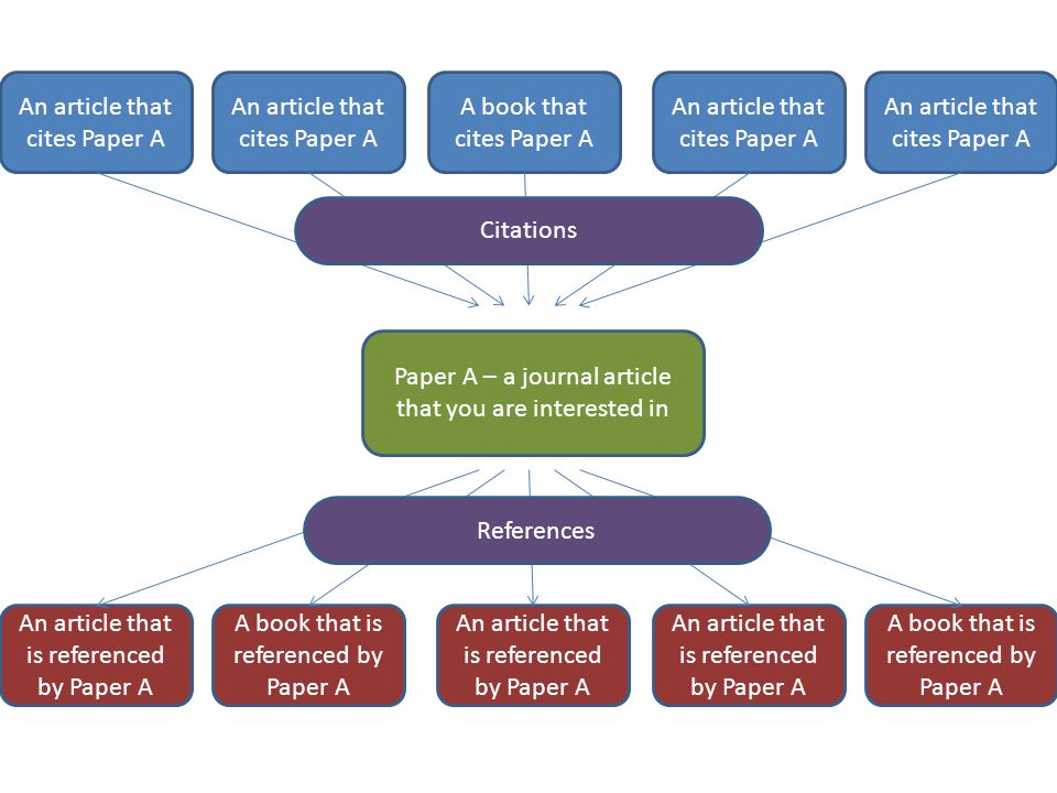 Paper A – a journal article that you are interested in An article that is referenced by Paper A A book that is referenced by Paper A An article that cites Paper A A book that cites Paper A An article that cites Paper A Citations References