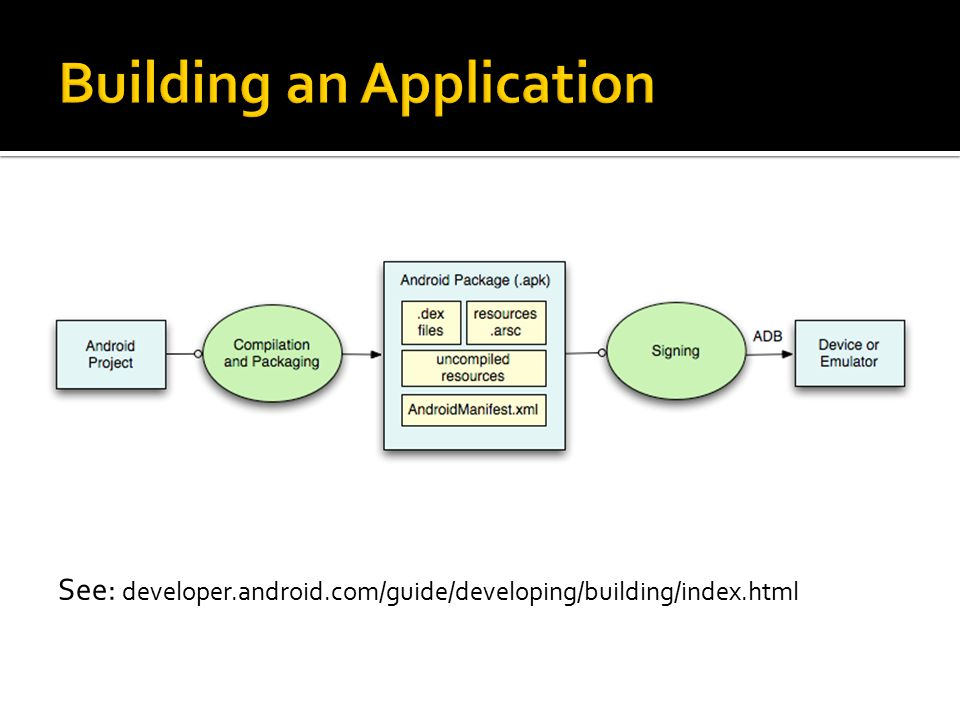 application fundamentals see developer android com guide rh slideplayer com oracle application developer's guide - fundamentals oracle database application developer's guide fundamentals 10g release 2