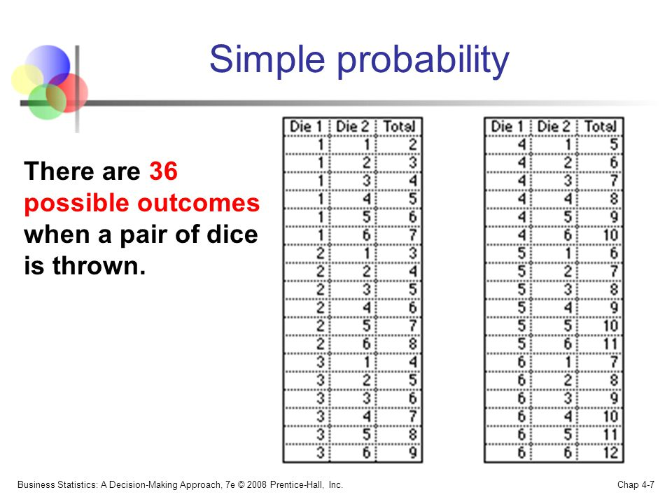 Simple probability Business Statistics: A Decision-Making Approach, 7e © 2008 Prentice-Hall, Inc.
