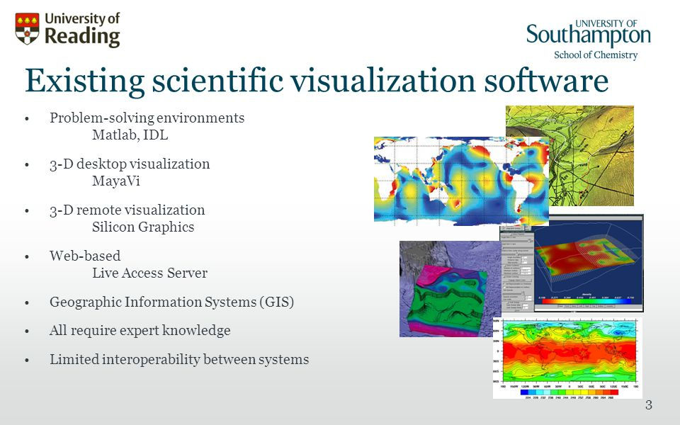 3 Existing scientific visualization software Problem-solving environments Matlab, IDL 3-D desktop visualization MayaVi 3-D remote visualization Silicon Graphics Web-based Live Access Server Geographic Information Systems (GIS) All require expert knowledge Limited interoperability between systems