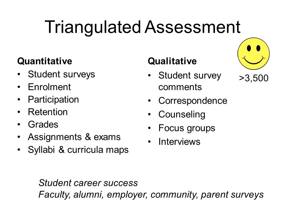 Triangulated Assessment Quantitative Student surveys Enrolment Participation Retention Grades Assignments & exams Syllabi & curricula maps Qualitative Student survey comments Correspondence Counseling Focus groups Interviews Student career success Faculty, alumni, employer, community, parent surveys >3,500