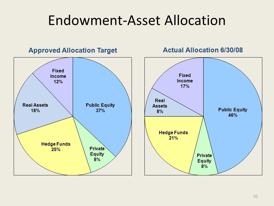 Endowment-Asset Allocation 10 Public Equity 37% Public Equity 46% Hedge Funds 25% Real Assets 18% Fixed Income 12% Private Equity 8% Hedge Funds 21% Fixed Income 17% Real Assets 8% Private Equity 8%