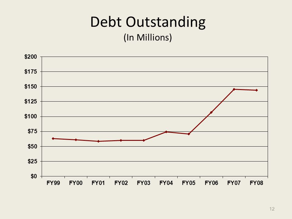 Debt Outstanding (In Millions) 12