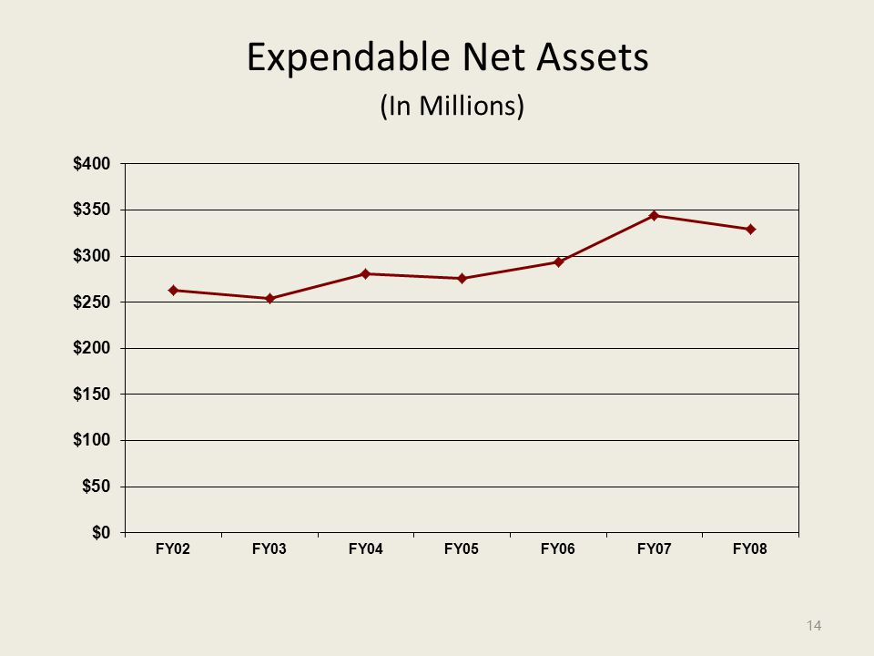Expendable Net Assets (In Millions) 14