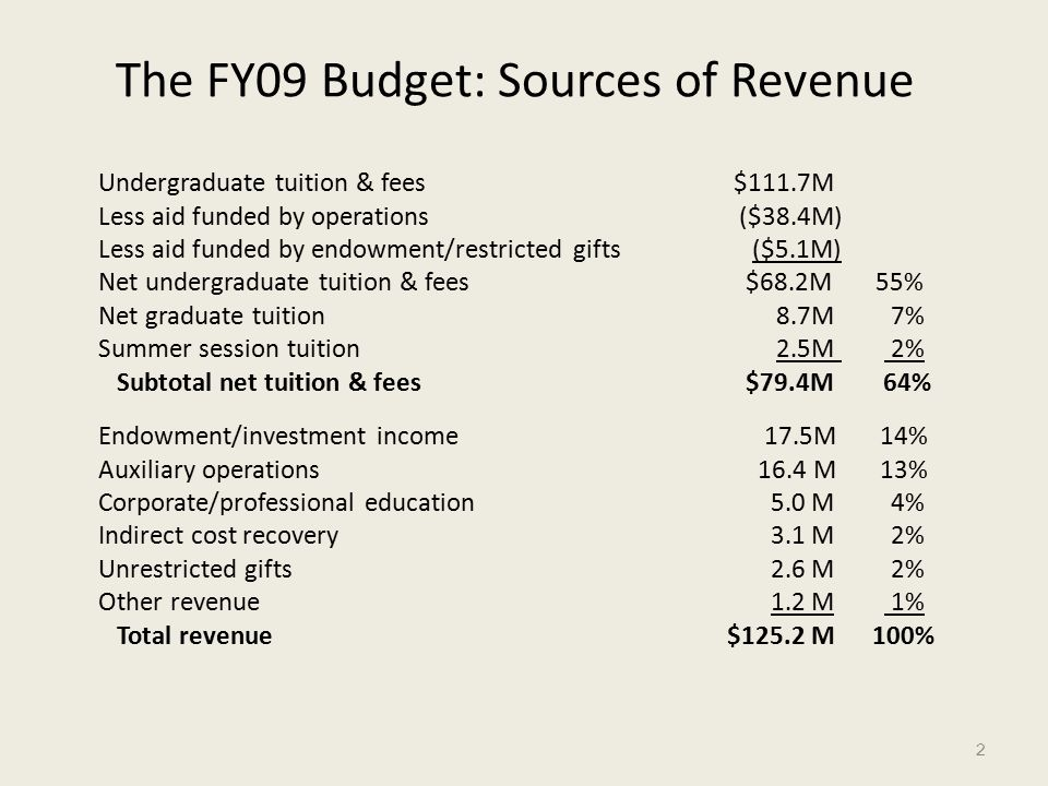 The FY09 Budget: Sources of Revenue Undergraduate tuition & fees $111.7M Less aid funded by operations ($38.4M) Less aid funded by endowment/restricted gifts ($5.1M) Net undergraduate tuition & fees $68.2M 55% Net graduate tuition 8.7M 7% Summer session tuition 2.5M 2% Subtotal net tuition & fees $79.4M 64% Endowment/investment income 17.5M 14% Auxiliary operations 16.4 M 13% Corporate/professional education 5.0 M 4% Indirect cost recovery 3.1 M 2% Unrestricted gifts 2.6 M 2% Other revenue 1.2 M 1% Total revenue$125.2 M 100% 2