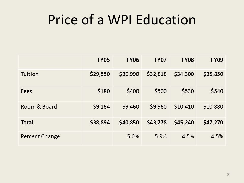 Price of a WPI Education FY05FY06FY07FY08FY09 Tuition$29,550$30,990$32,818$34,300$35,850 Fees$180$400$500$530$540 Room & Board$9,164$9,460$9,960$10,410$10,880 Total$38,894$40,850$43,278$45,240$47,270 Percent Change5.0%5.9%4.5% 3