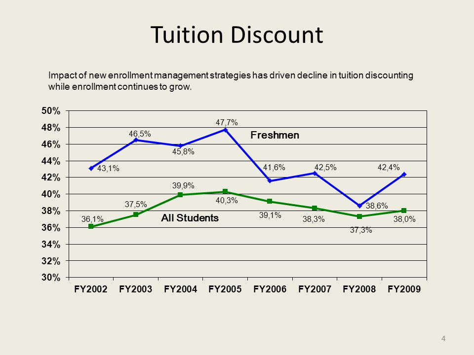 Tuition Discount 4 Freshmen All Students Impact of new enrollment management strategies has driven decline in tuition discounting while enrollment continues to grow.