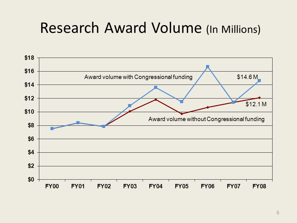 Research Award Volume (In Millions) 5 $12.1 M $14.6 M