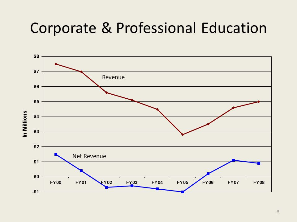 Corporate & Professional Education 6