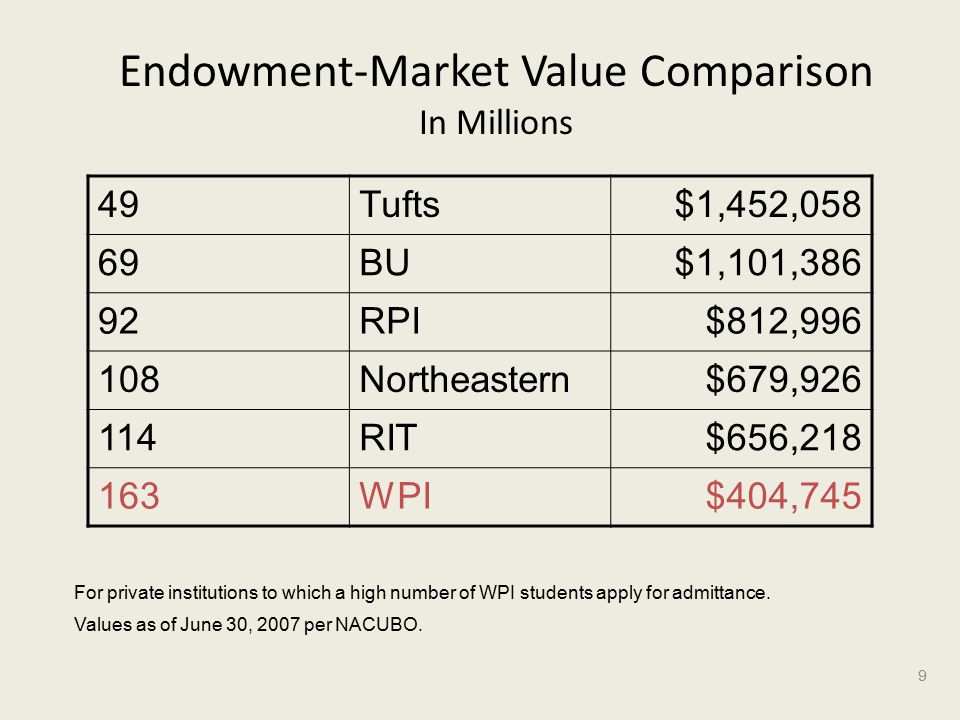 Endowment-Market Value Comparison In Millions 49Tufts$1,452,058 69BU$1,101,386 92RPI$812, Northeastern$679, RIT$656, WPI$404,745 9 Values as of June 30, 2007 per NACUBO.