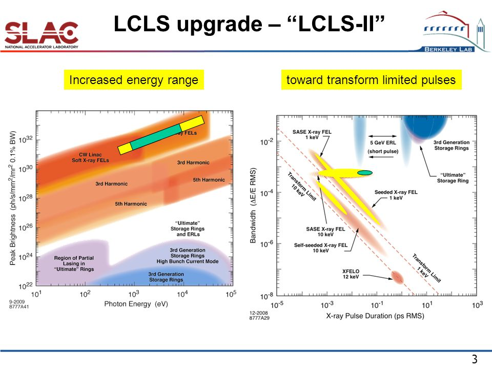 3 LCLS upgrade – LCLS-II Increased energy rangetoward transform limited pulses