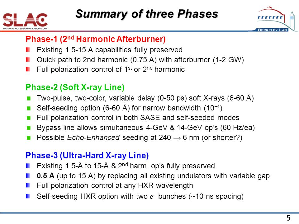 5 Phase-1 (2 nd Harmonic Afterburner) Existing Å capabilities fully preserved Quick path to 2nd harmonic (0.75 Å) with afterburner (1-2 GW) Full polarization control of 1 st or 2 nd harmonic Phase-2 (Soft X-ray Line) Two-pulse, two-color, variable delay (0-50 ps) soft X-rays (6-60 Å) Self-seeding option (6-60 Å) for narrow bandwidth (10  4 ) Full polarization control in both SASE and self-seeded modes Bypass line allows simultaneous 4-GeV & 14-GeV op's (60 Hz/ea) Possible Echo-Enhanced seeding at 240  6 nm (or shorter ) Phase-3 (Ultra-Hard X-ray Line) Existing 1.5-Å to 15-Å & 2 nd harm.