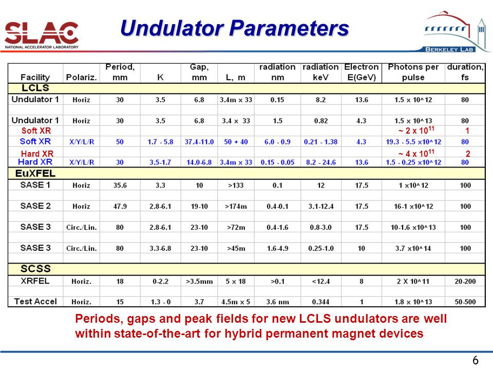 6 Undulator Parameters Periods, gaps and peak fields for new LCLS undulators are well within state-of-the-art for hybrid permanent magnet devices Soft XR Hard XR ~ 2 x ~ 4 x