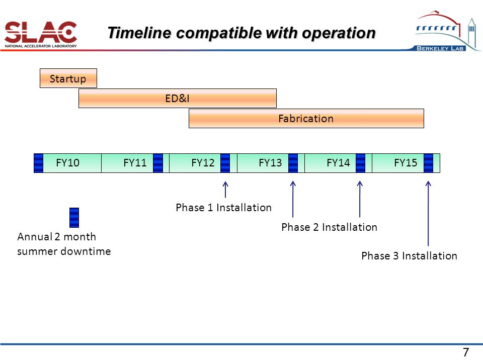 7 Timeline compatible with operation FY10FY11FY13FY12FY14FY15 Annual 2 month summer downtime Phase 1 Installation Phase 2 Installation Phase 3 Installation Startup ED&I Fabrication