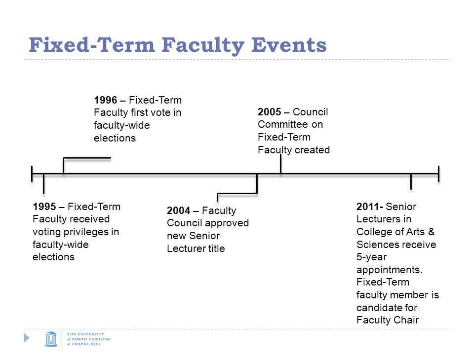 Fixed-Term Faculty Events 1995 – Fixed-Term Faculty received voting privileges in faculty-wide elections 2004 – Faculty Council approved new Senior Lecturer title 1996 – Fixed-Term Faculty first vote in faculty-wide elections Senior Lecturers in College of Arts & Sciences receive 5-year appointments.