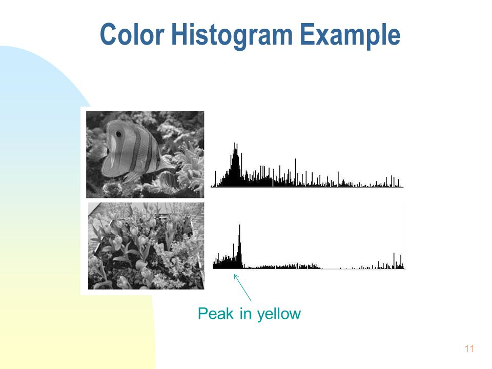 Color Histogram Example Peak in yellow 11