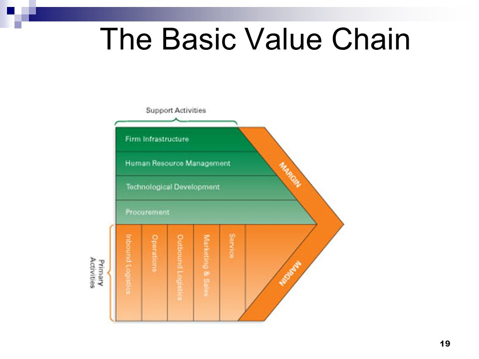 19 The Basic Value Chain