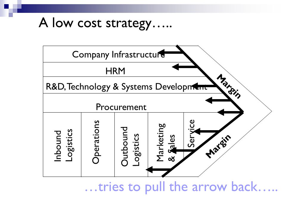 A low cost strategy…..