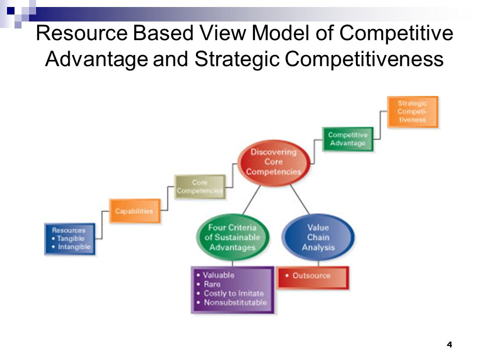 4 Resource Based View Model of Competitive Advantage and Strategic Competitiveness