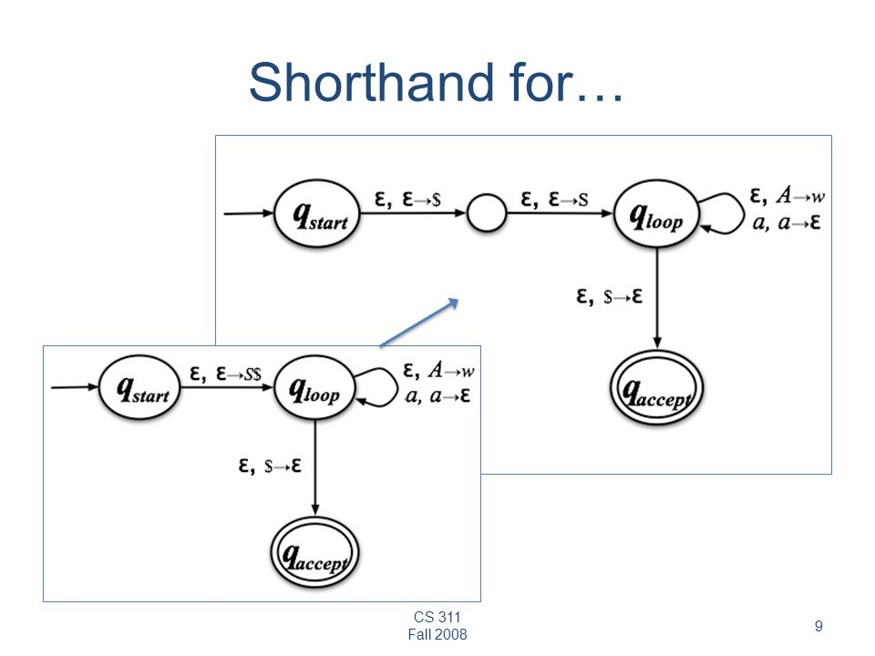 CS 311 Fall Shorthand for…