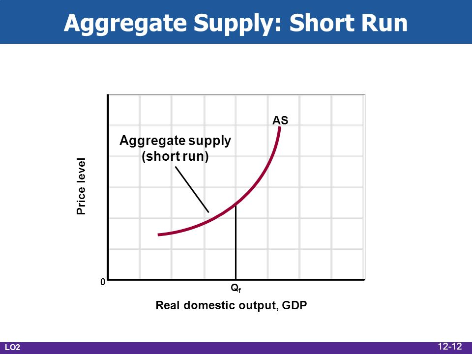 Aggregate Supply: Short Run Real domestic output, GDP Price level 0 QfQf AS Aggregate supply (short run) LO