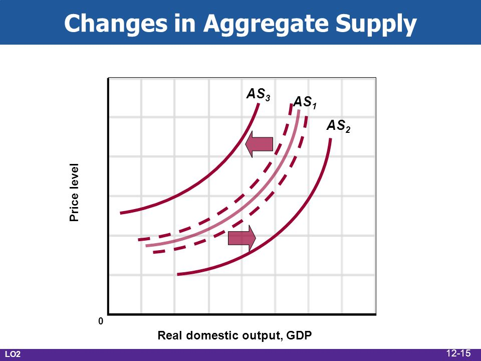 Changes in Aggregate Supply Real domestic output, GDP Price level AS 1 AS 3 AS 2 0 LO