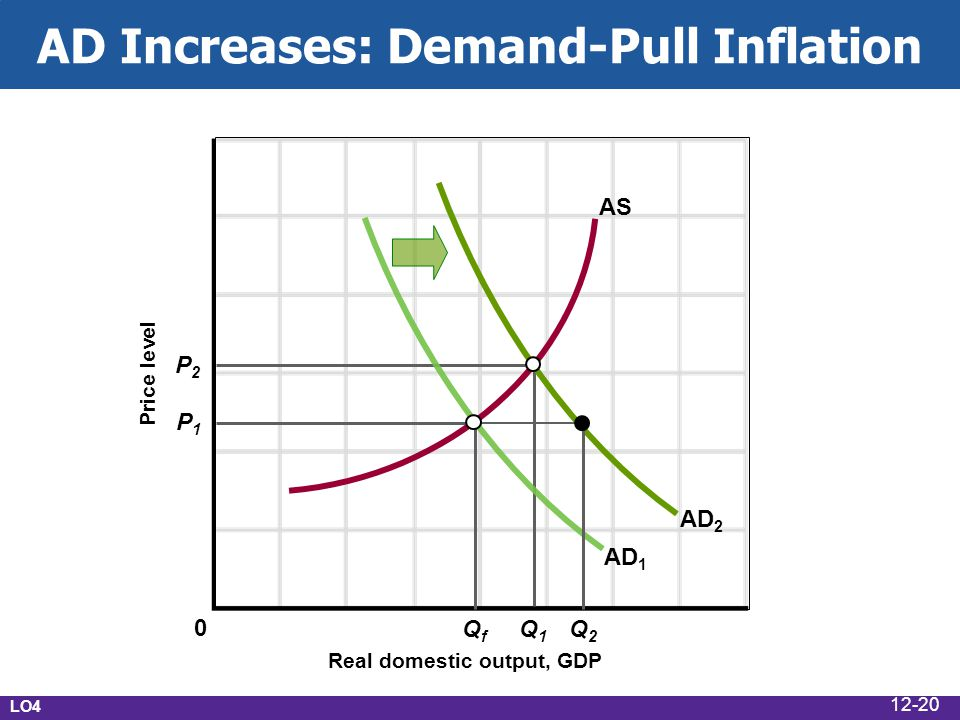 AD Increases: Demand-Pull Inflation Real domestic output, GDP Price level AD 1 AS P1P1 P2P2 Q2Q2 Q1Q1 QfQf AD 2 0 LO