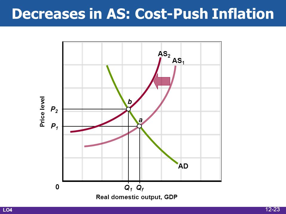Decreases in AS: Cost-Push Inflation Real domestic output, GDP Price level AD AS 1 P1P1 P2P2 Q1Q1 QfQf AS 2 a b 0 LO