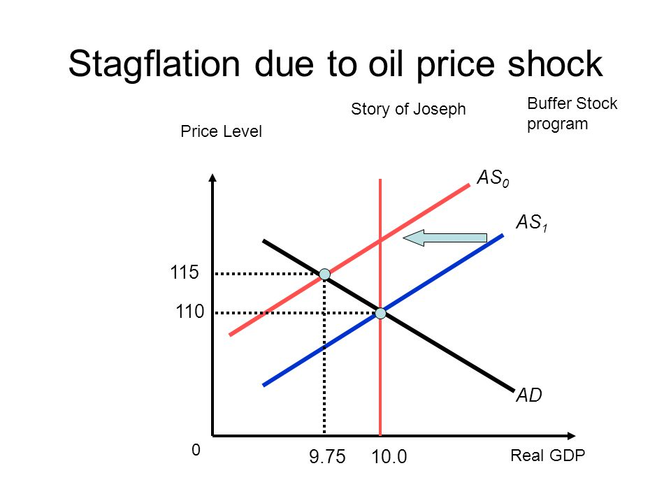 Stagflation due to oil price shock AS 0 AD AS Real GDP 0 Price Level Story of Joseph Buffer Stock program
