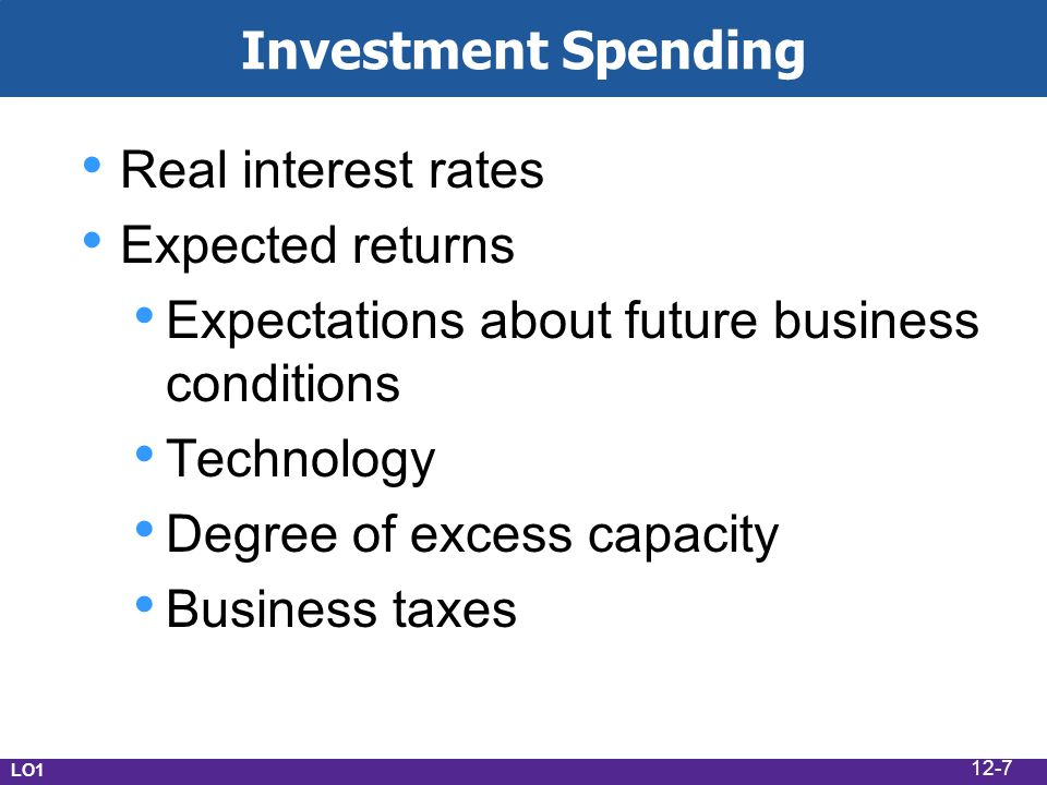 Investment Spending Real interest rates Expected returns Expectations about future business conditions Technology Degree of excess capacity Business taxes LO1 12-7