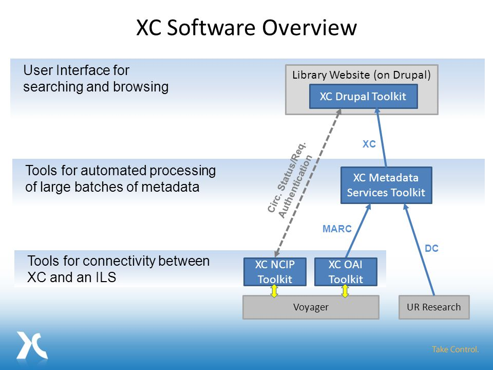 XC Software Overview User Interface for searching and browsing Library Website (on Drupal) VoyagerUR Research XC Drupal Toolkit Tools for automated processing of large batches of metadata XC Metadata Services Toolkit Tools for connectivity between XC and an ILS MARC DC XC Circ.