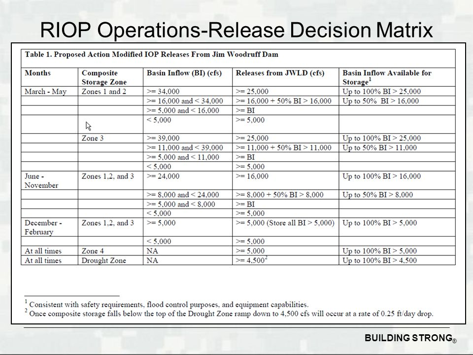 BUILDING STRONG ® RIOP Operations-Release Decision Matrix
