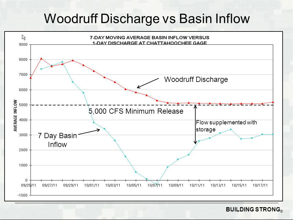 BUILDING STRONG ® Woodruff Discharge vs Basin Inflow Woodruff Discharge 7 Day Basin Inflow 5,000 CFS Minimum Release Flow supplemented with storage