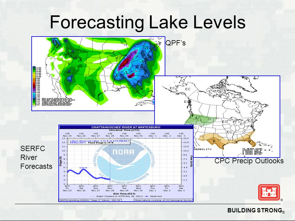 BUILDING STRONG ® Forecasting Lake Levels QPF's CPC Precip Outlooks SERFC River Forecasts