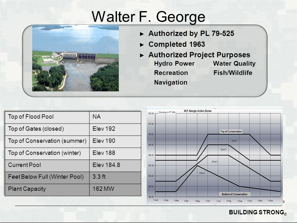 BUILDING STRONG ® ► Authorized by PL ► Completed 1963 ► Authorized Project Purposes Hydro Power Water Quality RecreationFish/Wildlife Navigation Walter F.