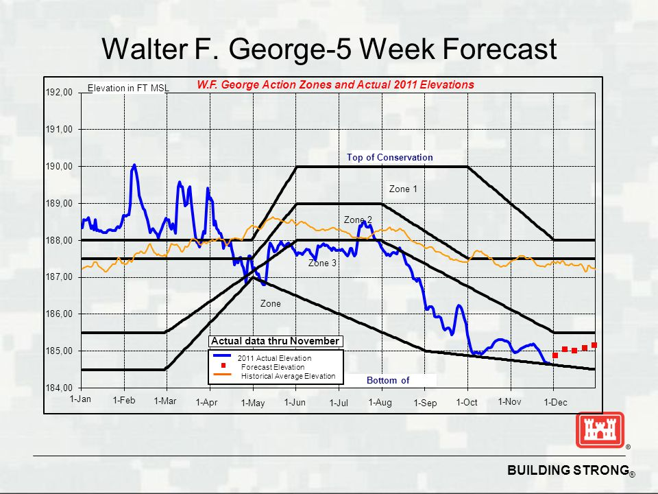 BUILDING STRONG ® Walter F. George-5 Week Forecast