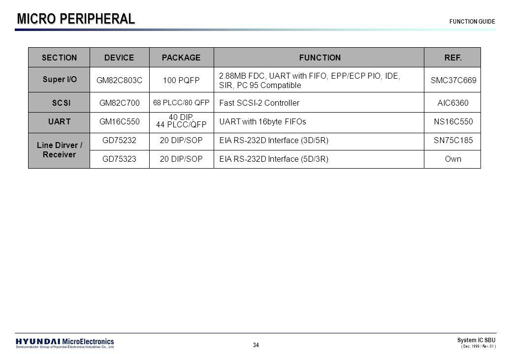 Dec System IC Product Short Form Catalog System IC SBU ( Dec / Rev