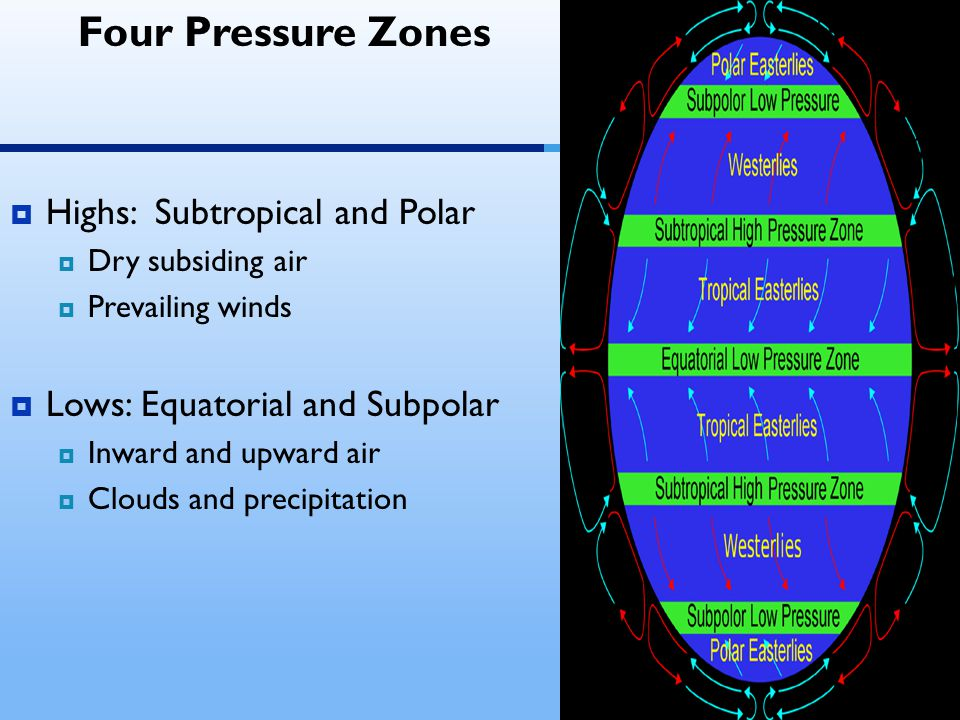 Four Pressure Zones  Highs: Subtropical and Polar  Dry subsiding air  Prevailing winds  Lows: Equatorial and Subpolar  Inward and upward air  Clouds and precipitation