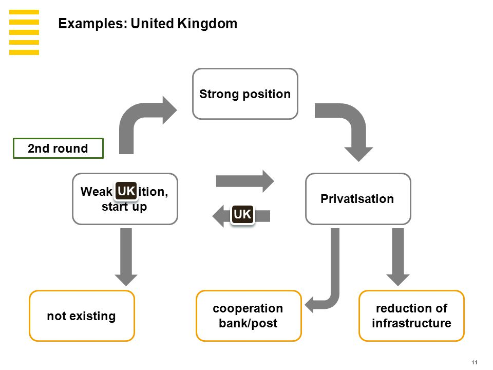 11 Strong position Privatisation Weak position, start up not existing reduction of infrastructure cooperation bank/post UK 2nd round Examples: United Kingdom